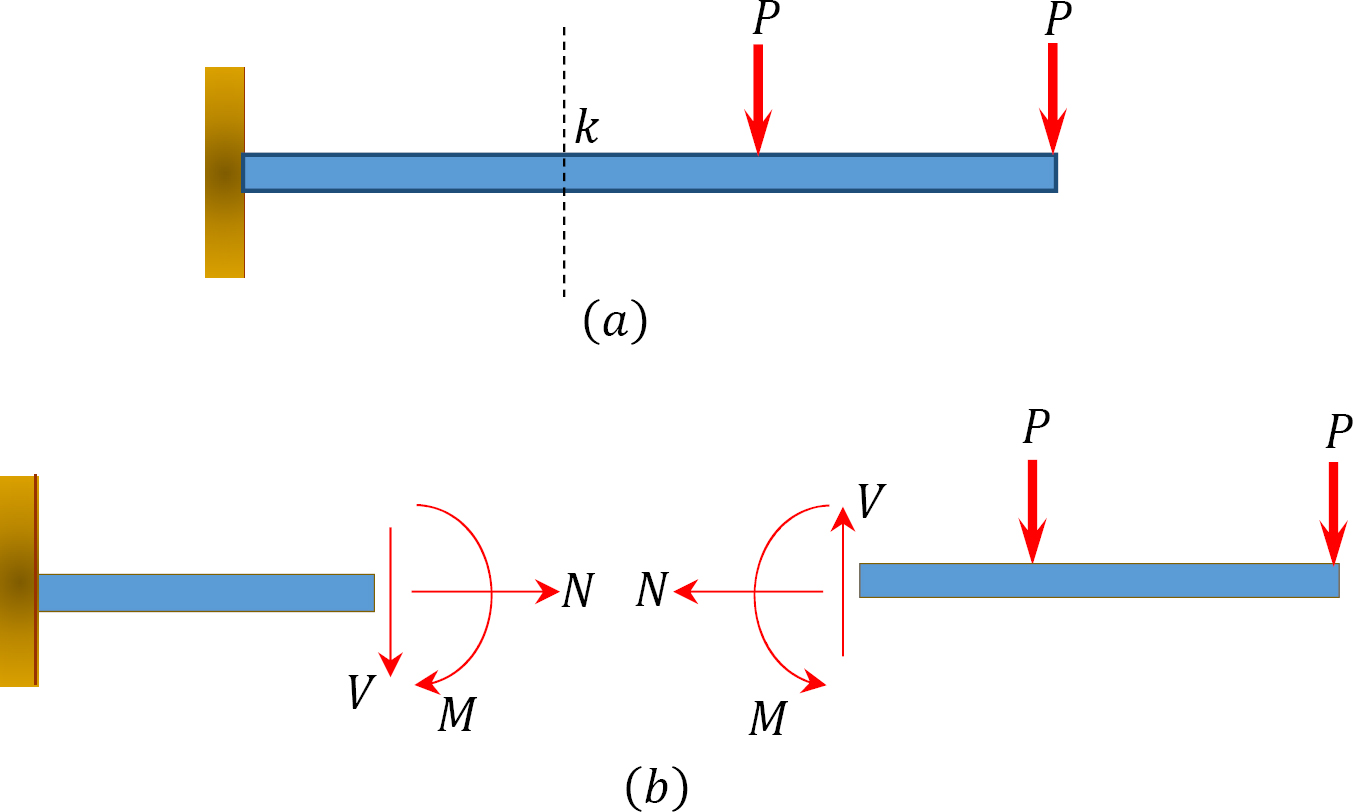 """Chapter 4: Internal Forces in Beams and Frames"""" in """"Structural Analysis"""" on  Manifold @tupressManifold Scholarship"""